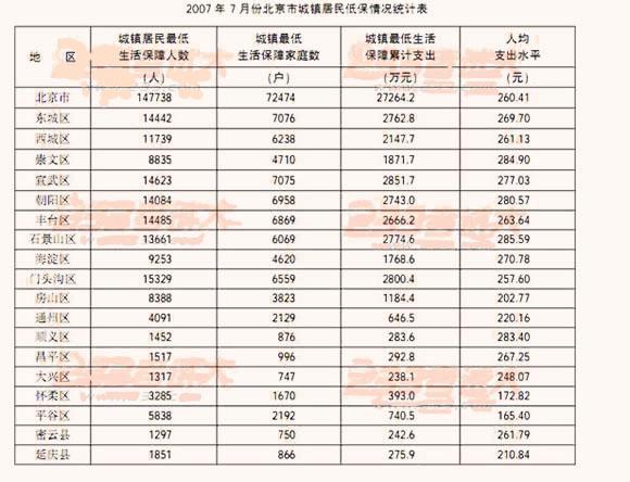 收入证明_央企营业收入利润率