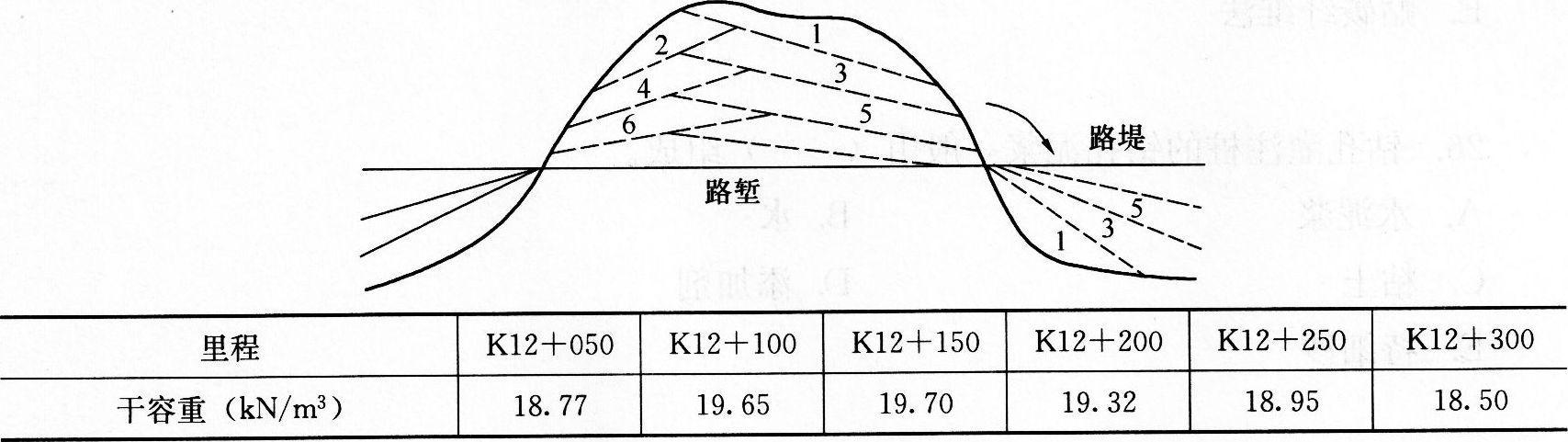 中间为路堑,两端为路堤,路堤高度4m左右,推土机开挖土质路堑作业方法