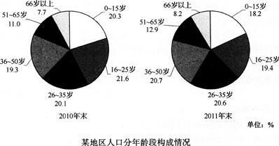 复式统计表_人口增长统计表