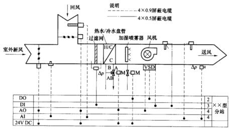 第2个图只有风机确实起动,空气流量开关探测到风压后,温度控制程序