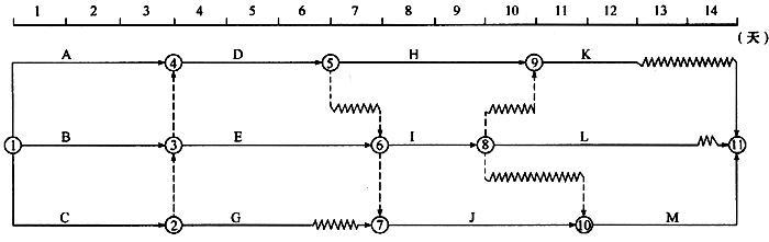 某分部工程双代号时标网络计划如下图所示