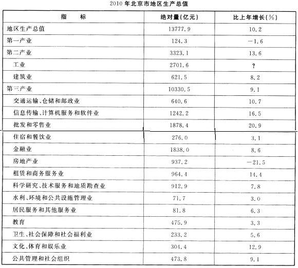 9.5%和12.3%.三次产业结构南2005年的1.3:29