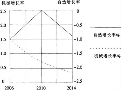 中国人口增长率变化图_印尼人口增长率