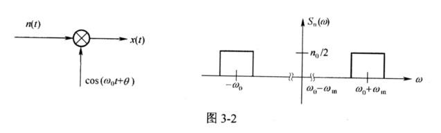 已知乘法器如图3-2(a)所示,输入的窄带高斯噪声n(t)有
