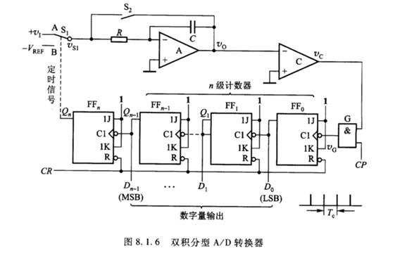 双积分型a/d转换器逻辑电路如图8.1.6所示.