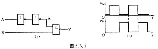 输出电压波形: (1)忽略所有门电路的传输延迟时间