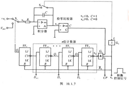 1.7所示电路中的,n位计数器改成3位8421bcd码的十进制计数器.