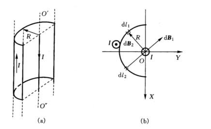 一半径为r的无限长半圆柱面导体
