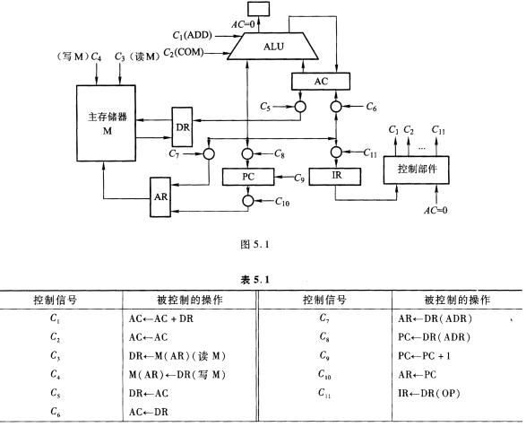 1所示,其中ac为累加器,ar为主存地址寄存器,dr为主存数据寄存器,dr(op