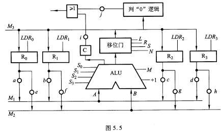5所示,其中alu由通用函数发生器组成,m1~m3为多路开关,采用微程序