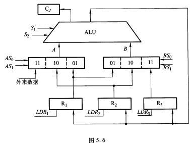 6所示,r1,r2,r3是3个寄存器,a和b是两个三选一的多路开关,通路的选择