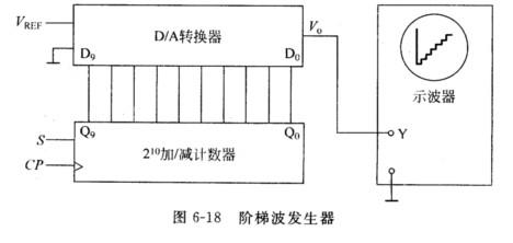 图6-18所示电路可用作阶梯波发生器.如果计数器是加