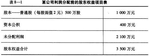 某公司利润分配前的股东权益项目见表8-1。 公