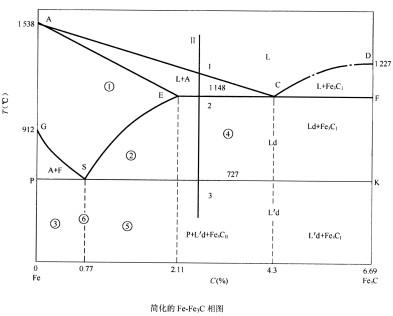 根据简化的铁碳合金相图回答问题。 填写代号①至⑥的组织符号(6分)。①____,②____,③____。④____,⑤____ - 上学吧找答案