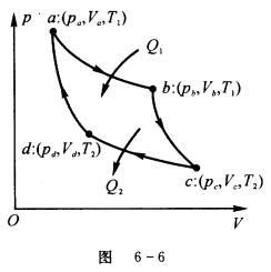 理想气体卡诺循环,如图6-6所示由两个准静态等