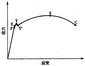 如何用origin简单求拉伸或压缩的线性/弹性模量