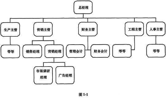 下面的组织结构图(图1-1)图片