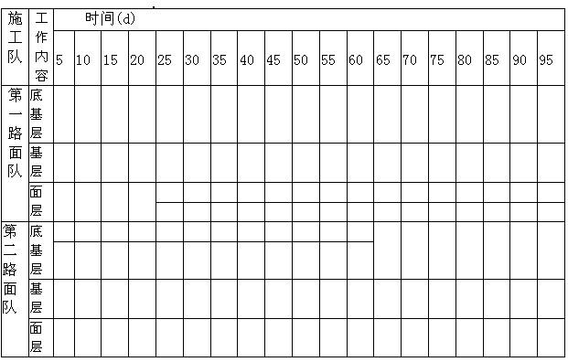和施工进度计划横道图:(1)