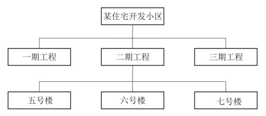 施工项目管理机构绘制了如下的框图