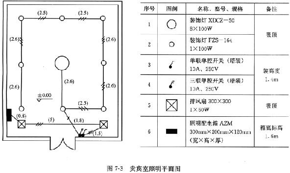 电气安装工程某贵宾室照明系统中一回路如图7-3所示.