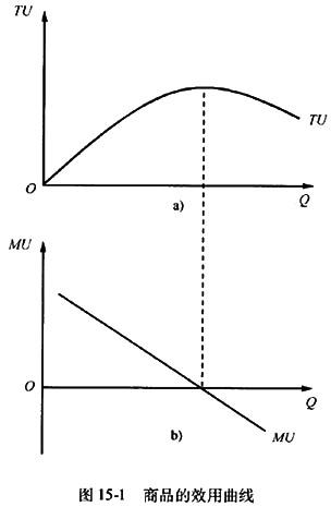 期边际成本曲线的形状的不同,