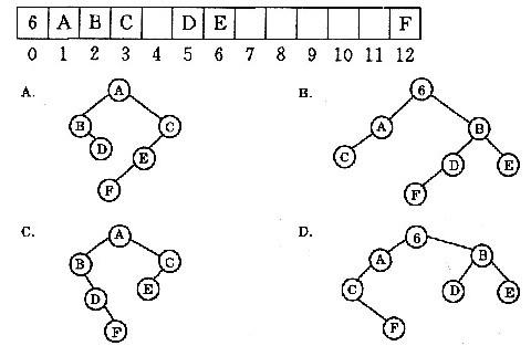 下列图示的顺序存储结构表示的二叉树是()a.b.c.d