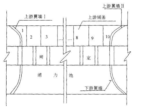 背景资料:某水闸工程建于土基上,共10孔,每孔净宽10m;上游钢筋混凝土铺盖顺水沛方向长15m,垂直水流方向共分成10块:铺盖部位的两侧翼墙亦为钢筋混凝土结构,挡士高度为12m,其平面布置示意图如下:   上游翼墙及铺盖施工时,为加快施工进度,施工单位安排两个班组,按照上游翼墙109876和上游翼墙12345的顺序同步施工。  在闸墩混凝土施工中,为方便立模和浇筑混凝土,施工单位拟将闸墩分层浇筑至设计高程,再对牛腿与闸墩结合面按施工缝进行处理后浇筑闸墩牛腿混凝土。  在翼墙混凝土施工