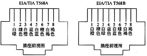 568b标准的rj45接口线序如下图所示