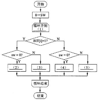 """流程图中(1)处按""""循环变量名:循环"""