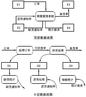 电商仓库结构图