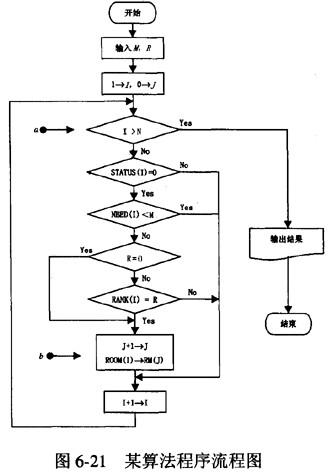 做爱技巧囹�a�n�i*_在程序流程图(见图6-21)中,若要某个房间i被选中,则需要满足什么条件?
