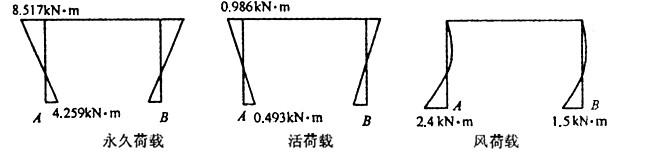 快速做出下列结构的弯矩图