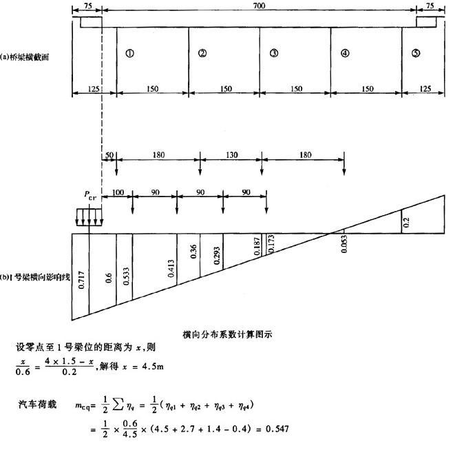6,η15=-0.2时,1号梁的横向分布系数mcq