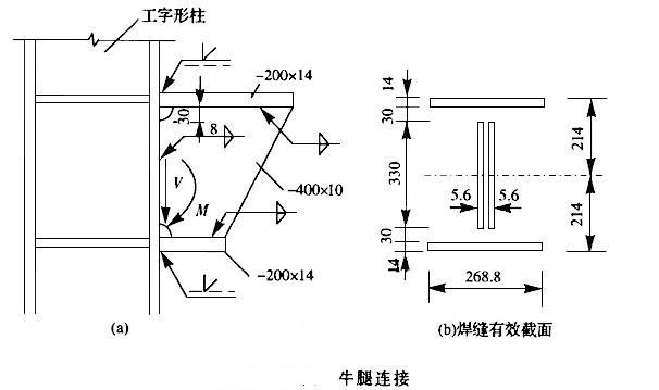某工字形截面牛腿与工字形柱的翼缘焊接如下图,牛腿翼缘板与柱用对接焊缝连接;腹板用角焊缝连接,hf=8mm。已知牛腿与柱的连接截面承受的荷载设计值:剪力V=470kN,弯矩M=235kNm。钢材为Q235-B。手工焊,E4315型焊条,二级焊缝。  对接焊缝的宽度b=200mm,按强度设计值换算成角焊缝等效宽度为()mm。 A.240 B.258 C.268.