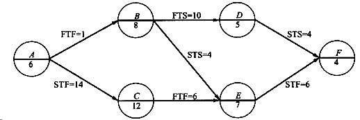 某工程单代号搭接网络计划如下图所示