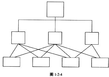 图124表示()组织结构.a.直线型b.直线职能型c