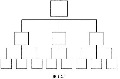 图121表示()组织结构. a.直线型b.直线职能型c.功能型