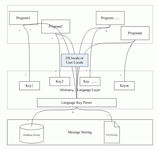 内核包装程序系统的业务逻辑和实现功能,位于实现层体系结构的最顶层