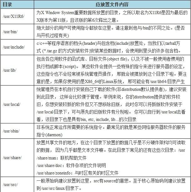 linux基础命令(23) linux目录结构
