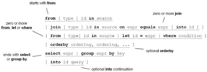 linq学习(3) 语法结构