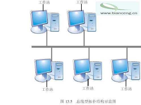 总线型拓扑结构的优点是电缆长度短