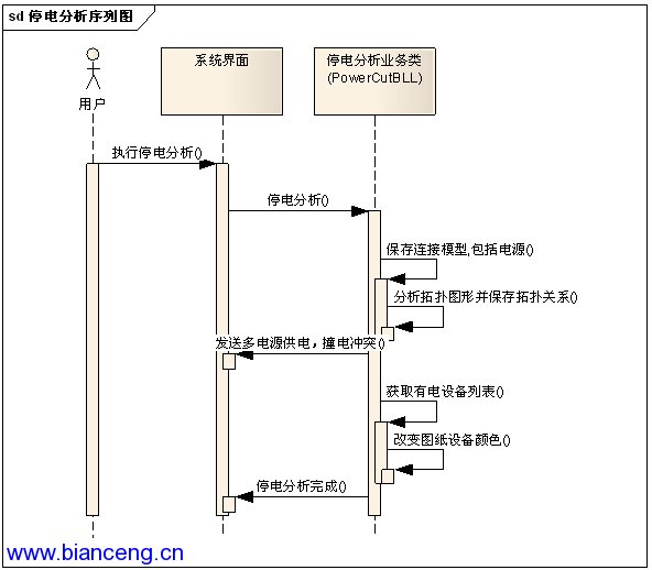 c#进行visio二次开发之电气线路停电分析逻辑
