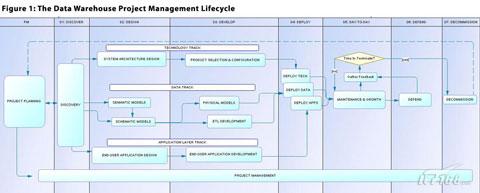 成功实施数据仓库项目的七个步骤