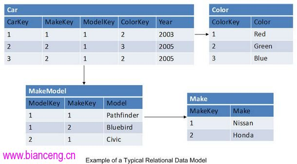 是关系数据库 使用到的一种数据结构模型