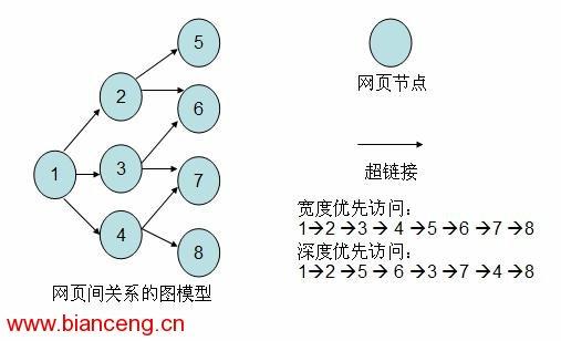 学过数据结构的读者都知道有向图这种数据结构.