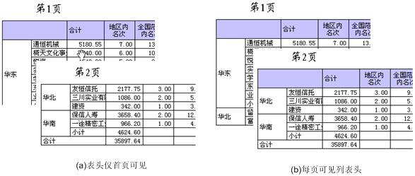 通过图片介绍java报表开发过程中,经常遇到的一些报表类型,统计图,及可视 化的设计等.下面以 杰表.2008 为例介绍之. 一、支持报表类型 主从报表 套打报表 标签报表 分栏报表 计算比去年增长数 计算比去年同期增长数 补足空行的表格报表 多