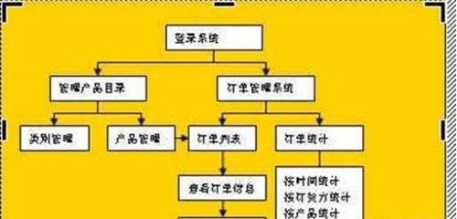 word中流程画流程图教程