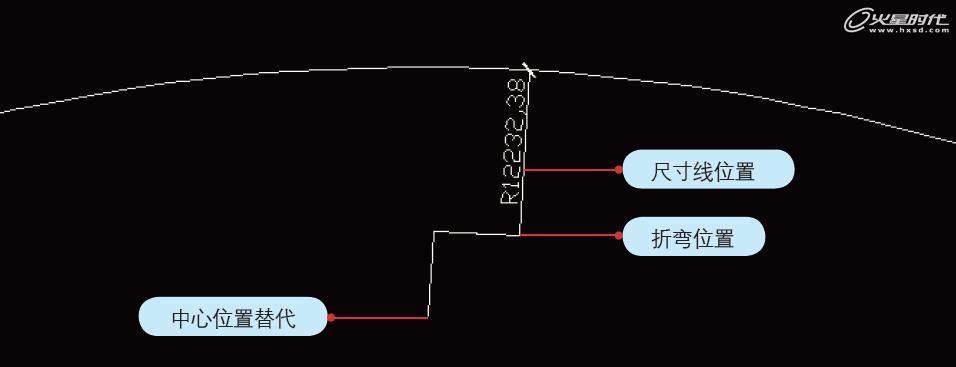 圆弧的夹角进行角度标注.