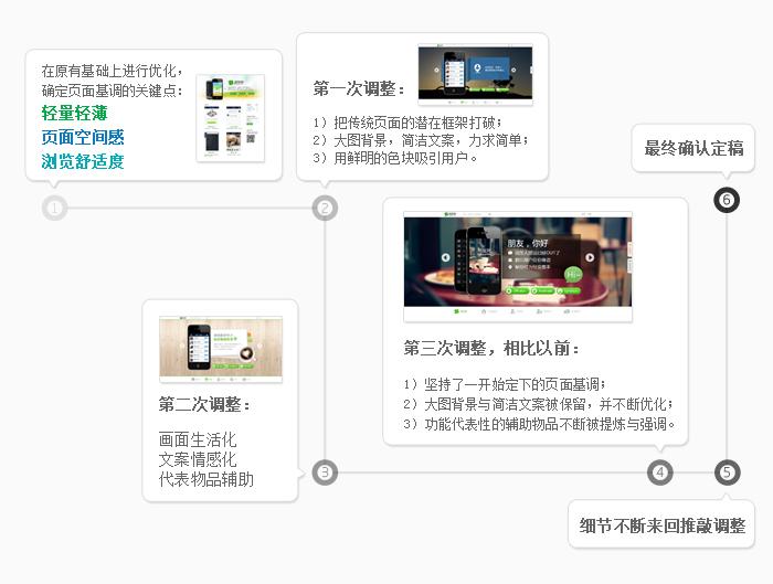 朋友网手机客户端下载页面设计分享