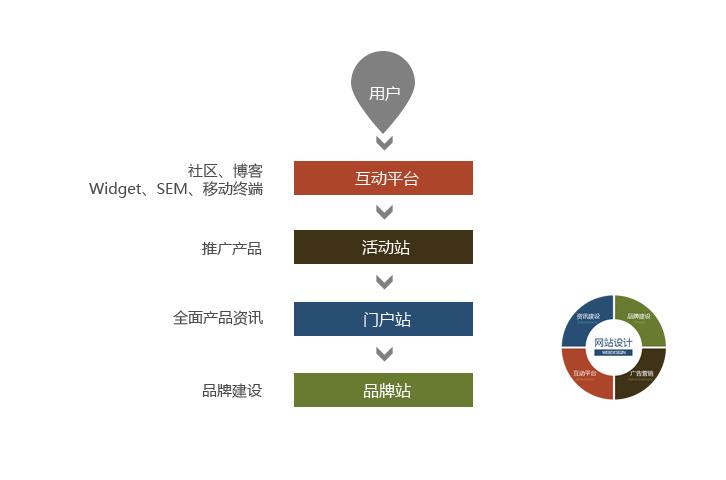 详解2012网站建设新元年的视觉设计趋势